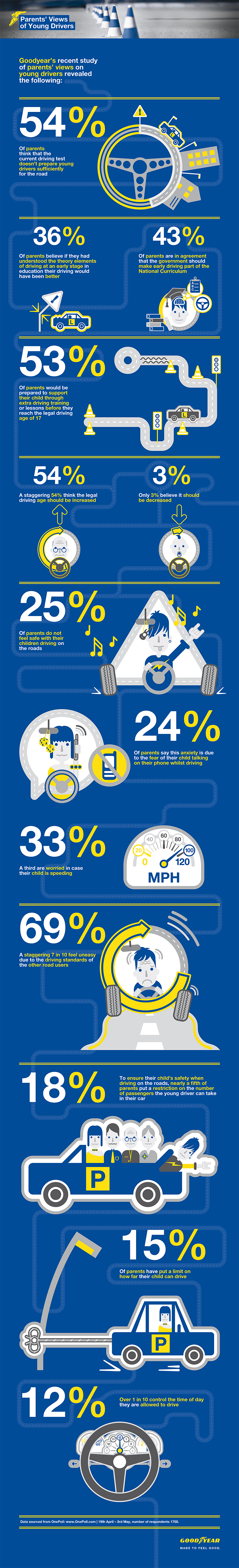 Parents Views on Young Drivers by GoodYear